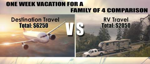 Post thumbnail for One Week Vacation Comparison Breakdown